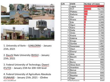 List Of Universities That Resumed Today, 25th Of January