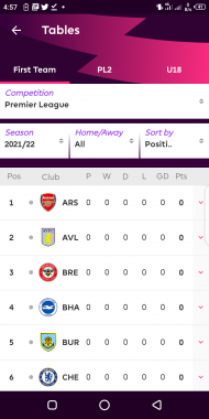 Why Arsenal Are Likely To Win The Premier League This Season