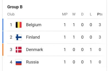 EURO 2021 Group A and B Standing And Top Goal Scores